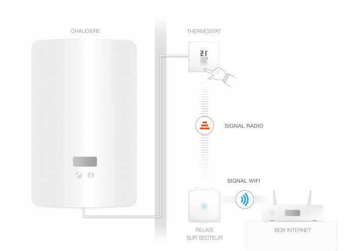 Schema Thermostat Netatmo