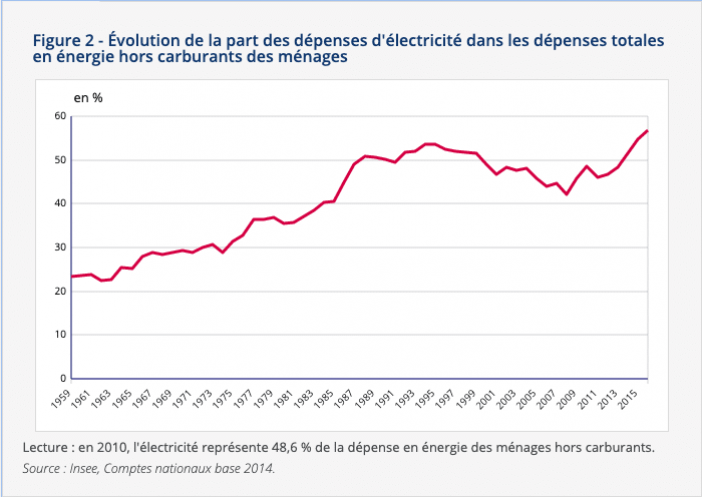 stats insee electricite