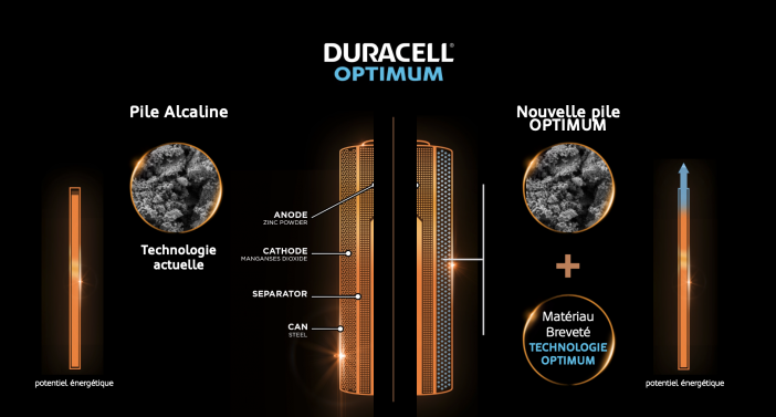 duracell composition